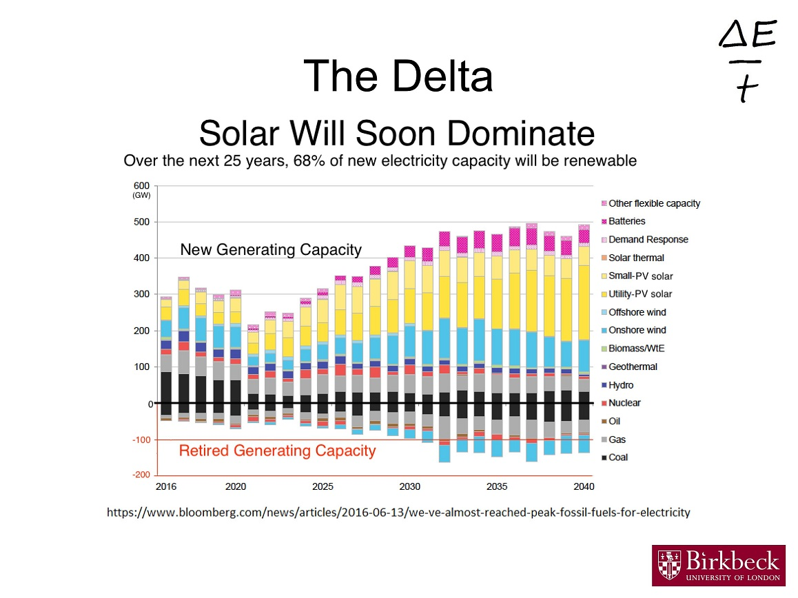 Jo Abbess Energy Change For Climate Control Wind Power Diagrams Is Currently One Of The Fastest Growing New Investments And In Next Few Decades Rate Solar Capacity Additions Likely