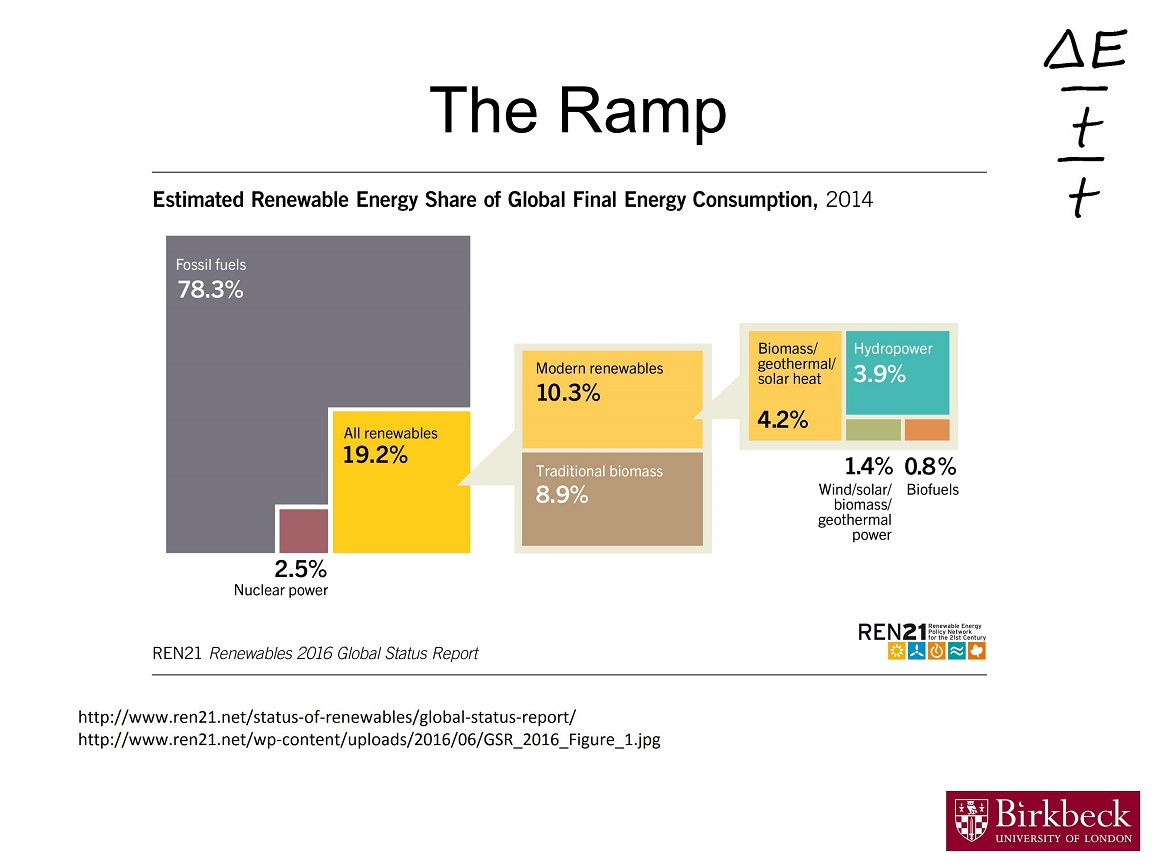 For All Energy, Not Just Electricity, And Including Traditional Biomass,  Renewable Energy Provides Almost 20% Of Current Final Energy Demand (energy